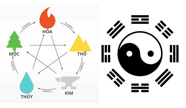 triết lý âm dương ngũ hành trong đời sống văn hóa của người việt